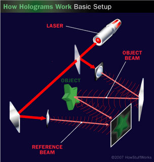 How a hologram is created